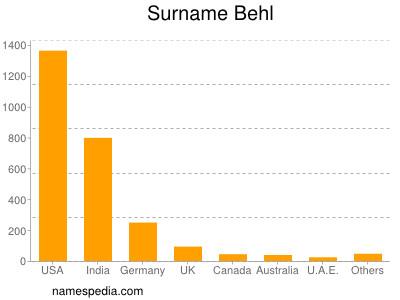 Surname Behl