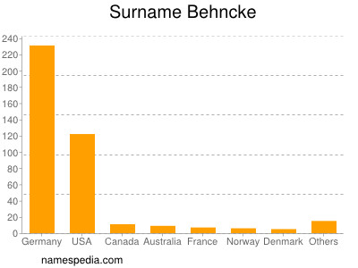 Surname Behncke