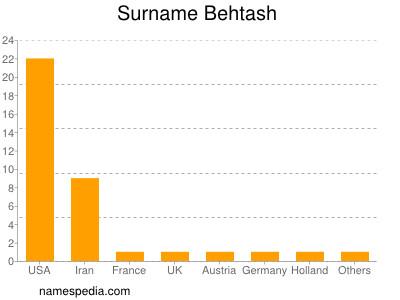 Surname Behtash
