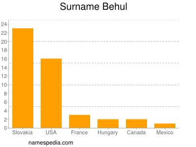 Surname Behul