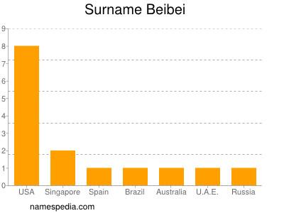 Surname Beibei