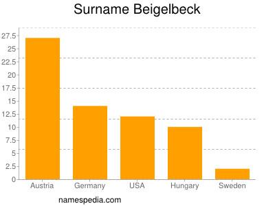 Surname Beigelbeck