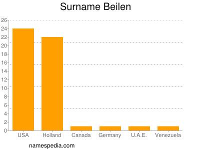 Surname Beilen
