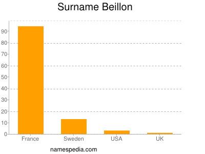 Surname Beillon