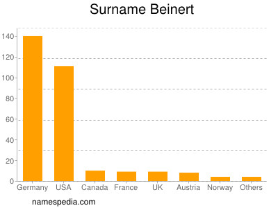 Surname Beinert