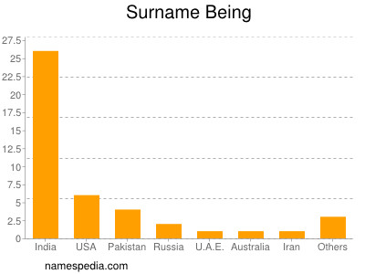 Surname Being