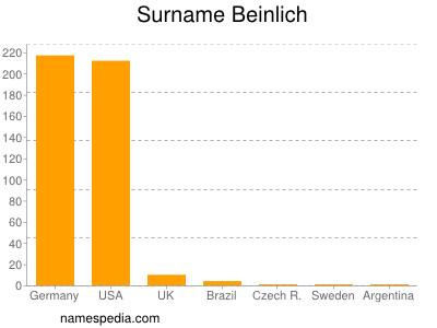 Surname Beinlich