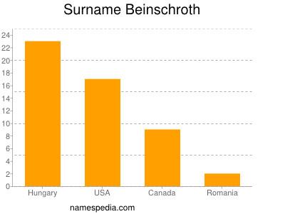 Surname Beinschroth