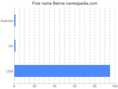 Given name Beirne