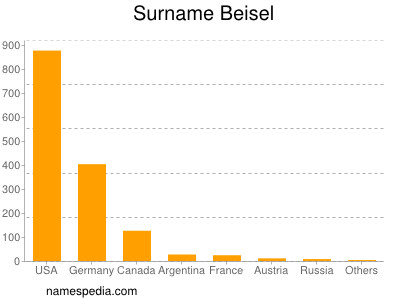 Surname Beisel