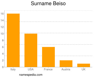 Familiennamen Beiso
