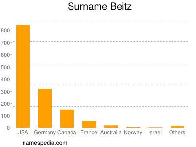 Surname Beitz