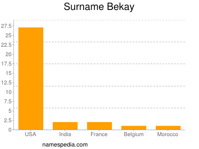 Surname Bekay