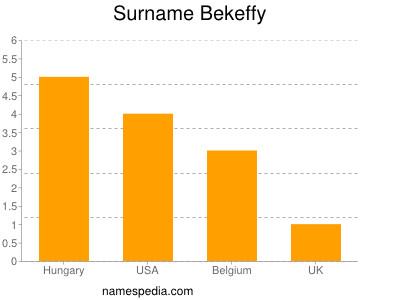 Surname Bekeffy