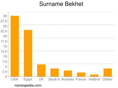 Surname Bekhet