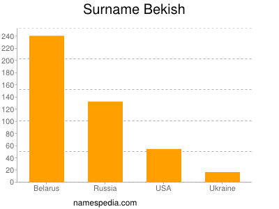 Surname Bekish