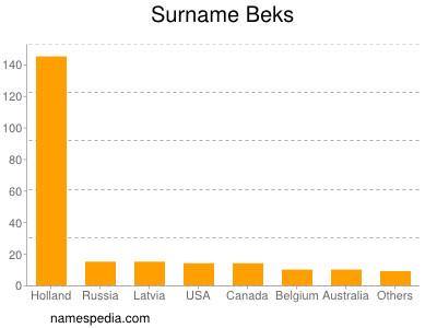 Surname Beks