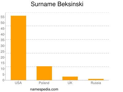 Surname Beksinski