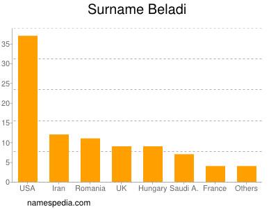 Surname Beladi