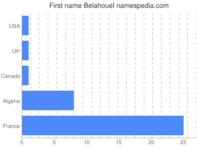 Given name Belahouel