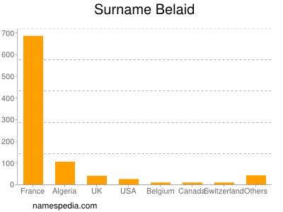Surname Belaid