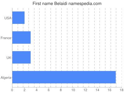 Given name Belaidi