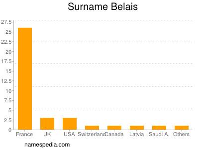 Surname Belais