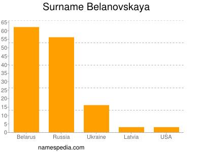 Familiennamen Belanovskaya