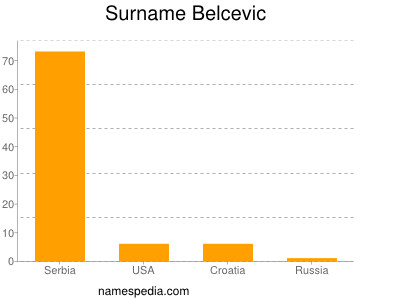 Surname Belcevic