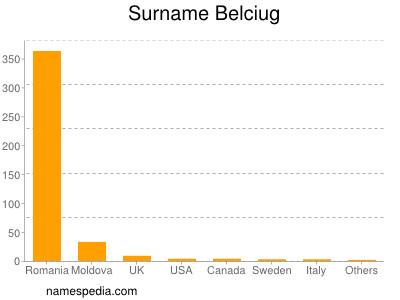 Surname Belciug