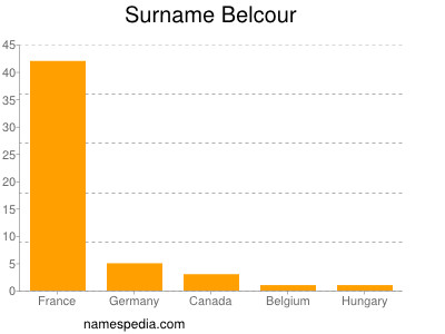 Surname Belcour