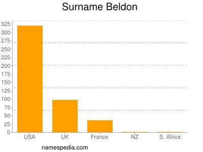 Surname Beldon