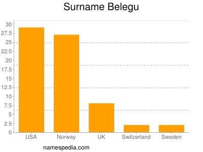 Surname Belegu