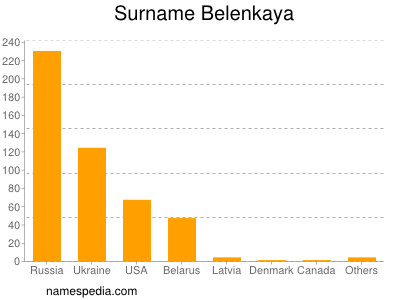 Surname Belenkaya