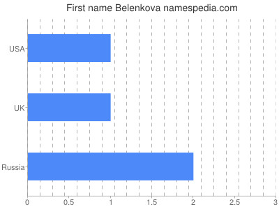 Vornamen Belenkova