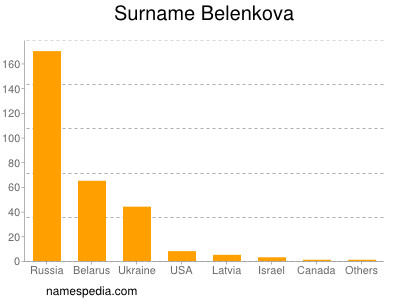 Familiennamen Belenkova
