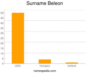 Surname Beleon