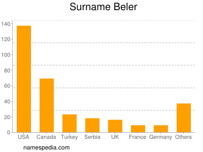 Surname Beler
