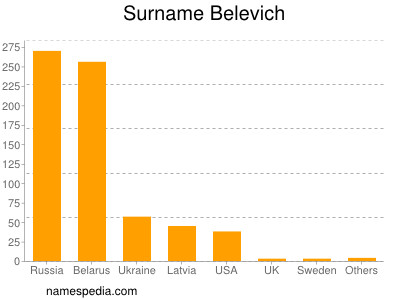 Surname Belevich