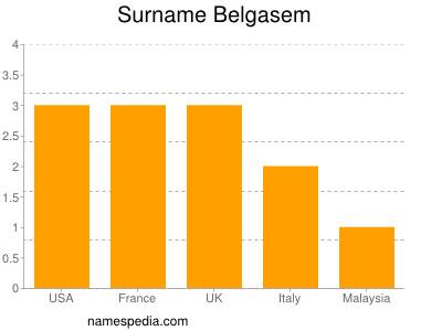 Surname Belgasem