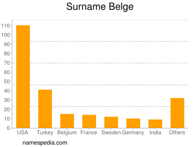 nom Belge