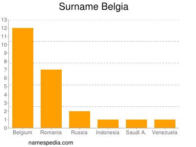 Surname Belgia