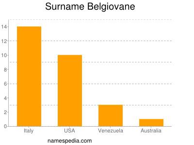 Surname Belgiovane