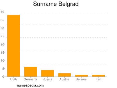 Surname Belgrad
