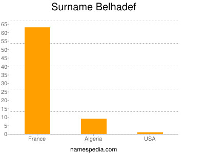 Surname Belhadef