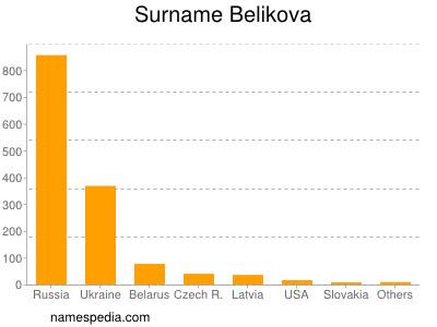 Surname Belikova