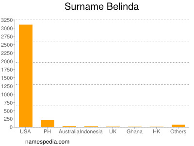 Surname Belinda