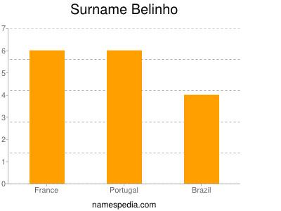 Familiennamen Belinho