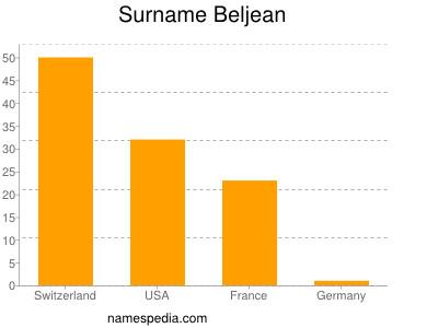 Surname Beljean