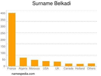 Surname Belkadi